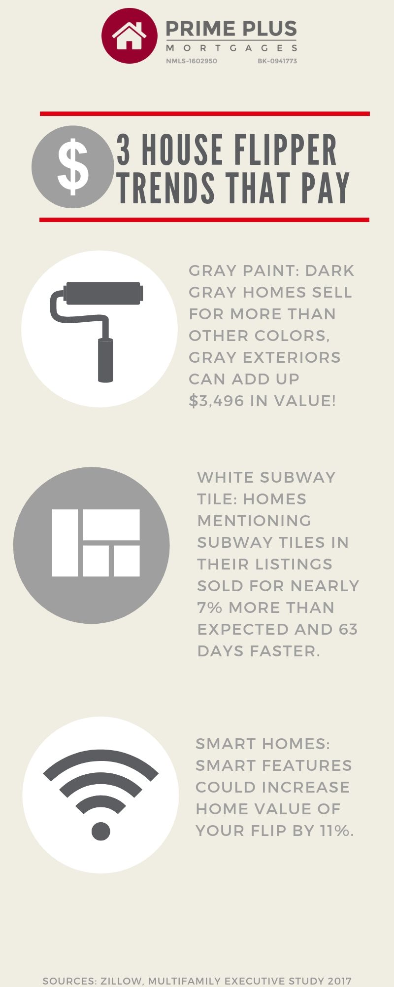 House Flipping Trends That Pay Infographic - Hard Money Investors Tips